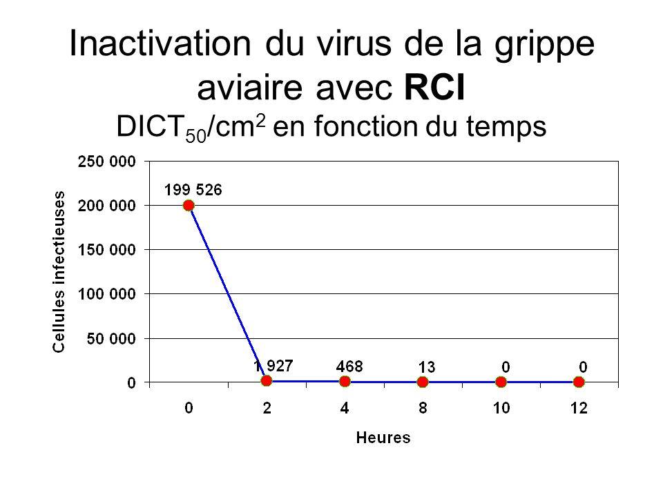 Études sur la grippe aviaire Dre Jill Bieker Sandia National Laboratory