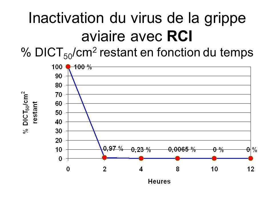 Inactivation du virus de la grippe aviaire avec RCI DICT 50 /cm 2 en fonction du temps