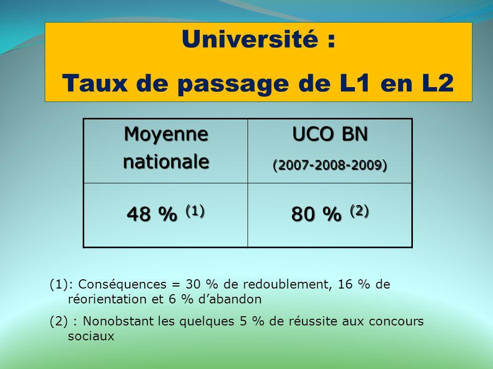 Université : Taux de passage de L1 en L2 Moyennenationale UCO BN (2007-2008-2009) 48 % (1) 80 % (2) (1): Conséquences = 30 % de redoublement, 16 % de
