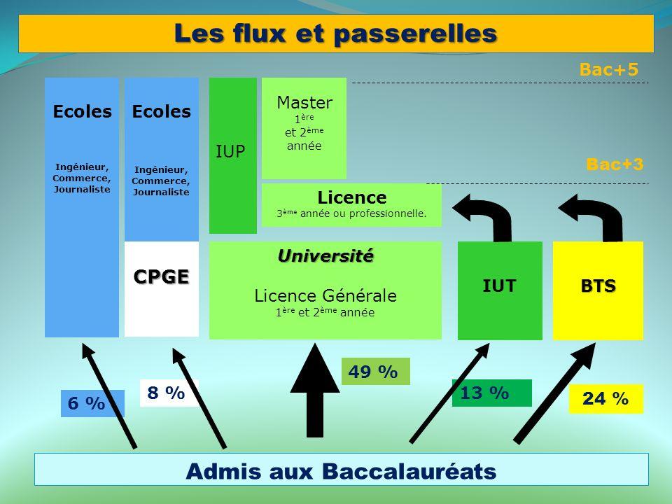 6 % 13 %8 % Admis aux Baccalauréats Université Licence Générale 1 ère et 2 ème année Ecoles Ingénieur, Commerce, Journaliste Ecoles Ingénieur, Commerce, Journaliste IUTBTS IUP Licence 3 ème année ou professionnelle.