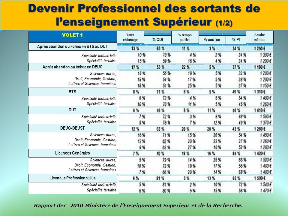 Taux chômage % CDI % temps partiel % cadres Salaire médian % PI Spécialité Industrielle Spécialité tertiaire Sciences dures, Droit, Economie, Gestion,