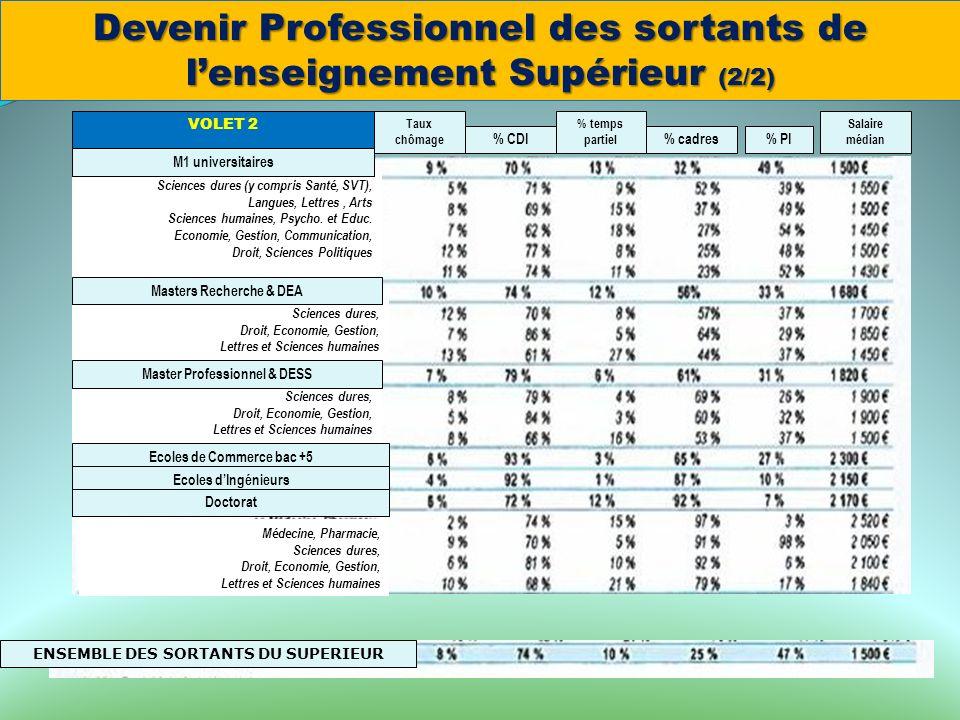 Taux chômage % CDI % temps partiel % cadres% PI Salaire médian Ecoles de Commerce bac +5 Ecoles dIngénieurs Doctorat VOLET 2 Devenir Professionnel des