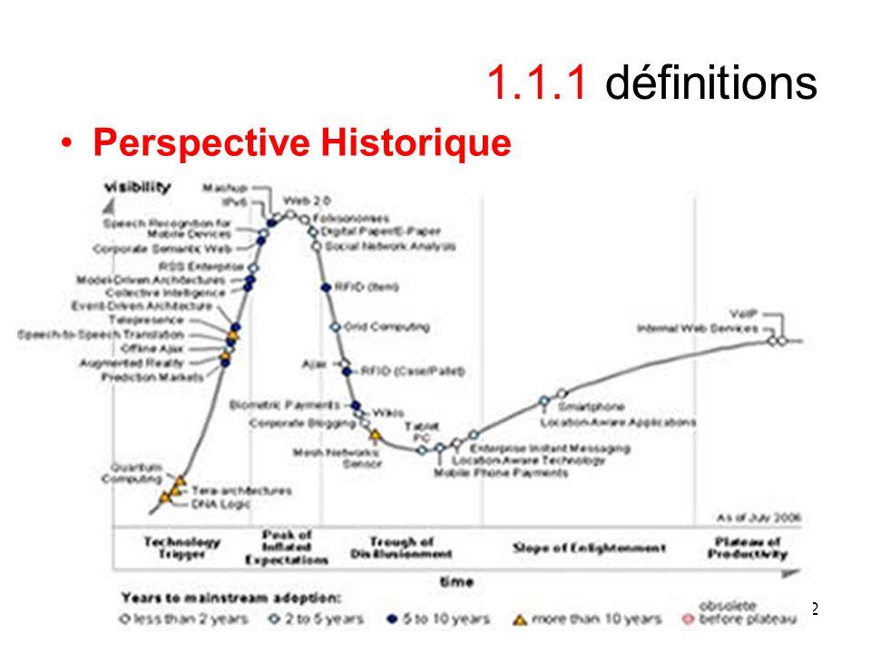 12 1.1.1 définitions Perspective Historique