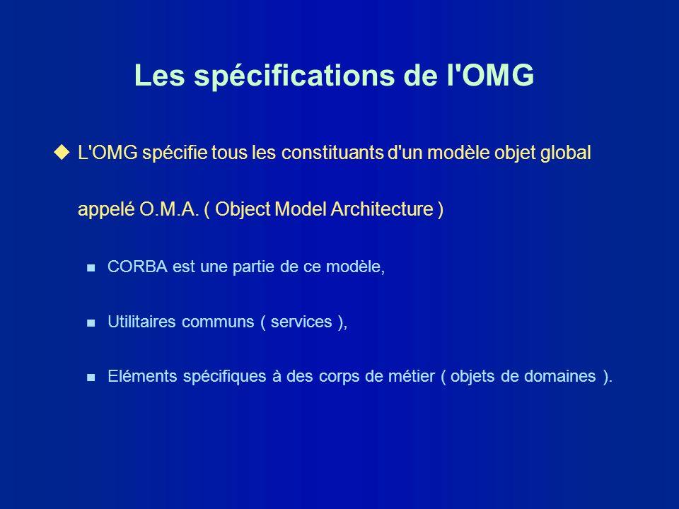 Vue du modèle OMA Le bus CORBA AnnuaireTransaction Services Médecine Electronique Objets de domaines ClientServeur Applications utilisateurs AdministrationImpression Utilitaires communs