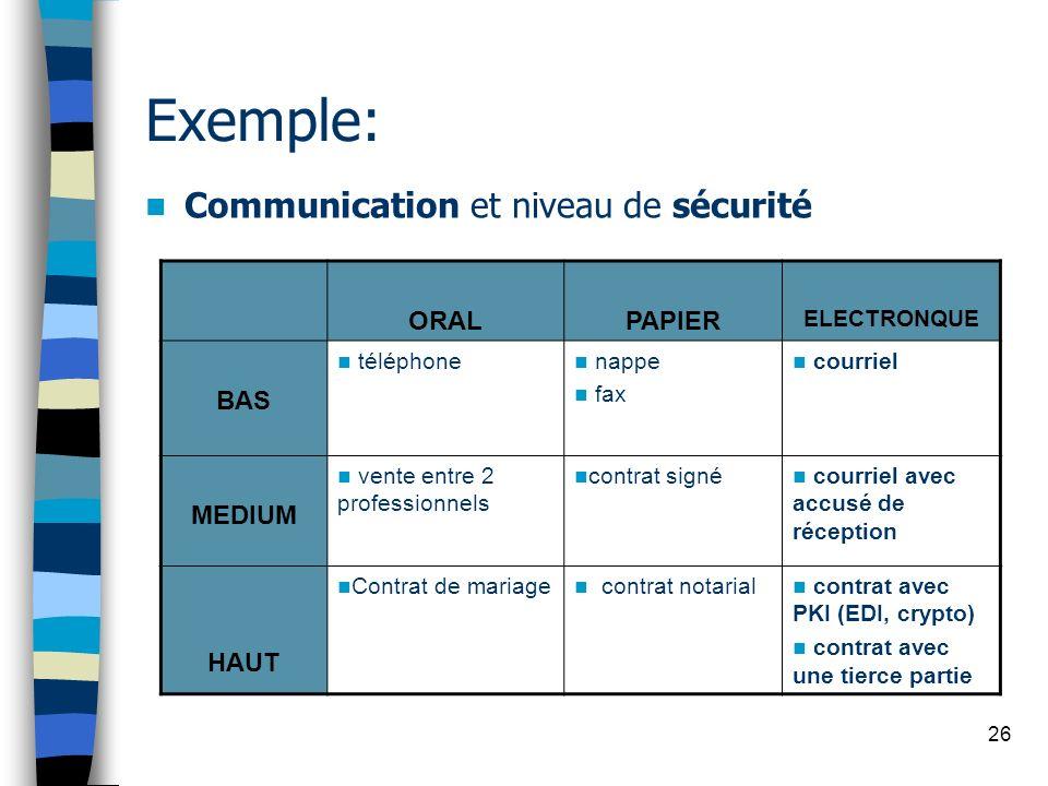 26 Exemple: Communication et niveau de sécurité ORALPAPIER ELECTRONQUE BAS téléphone nappe fax courriel MEDIUM vente entre 2 professionnels contrat si