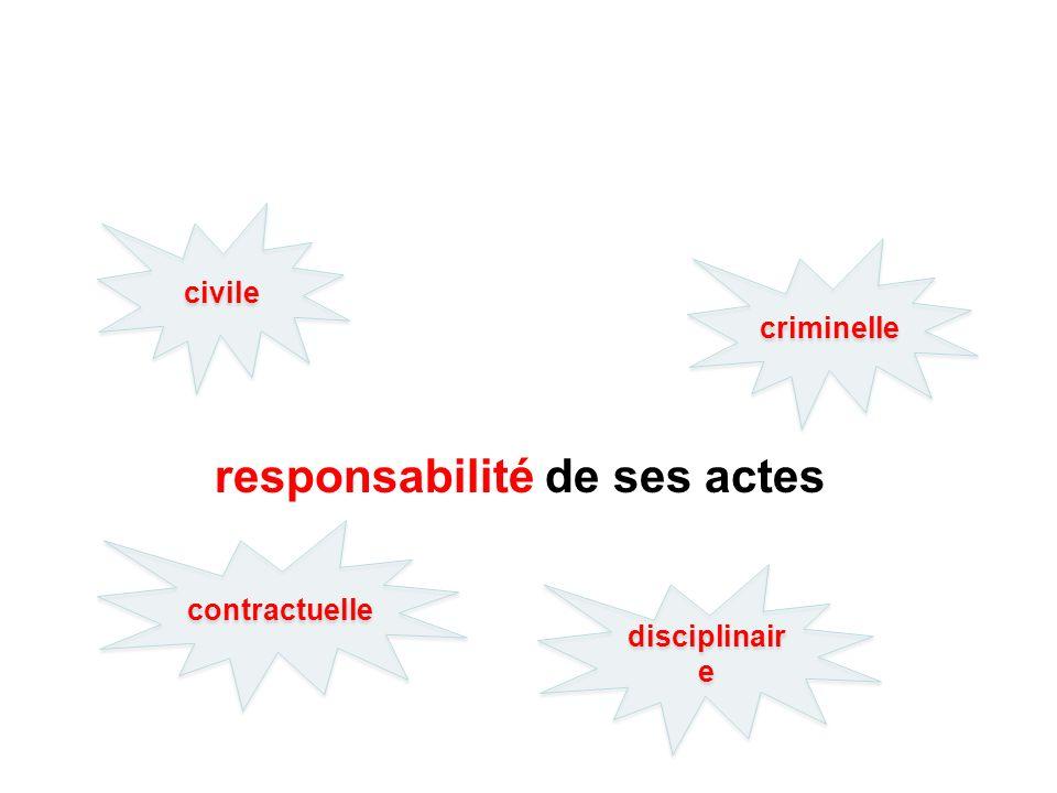 responsabilité de ses actes civile criminelle disciplinair e contractuelle