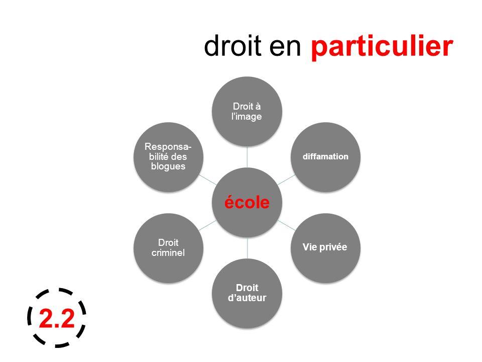 droit en particulier école Droit à limage diffamation Vie privée Droit dauteur Droit criminel Responsa- bilité des blogues 2.2