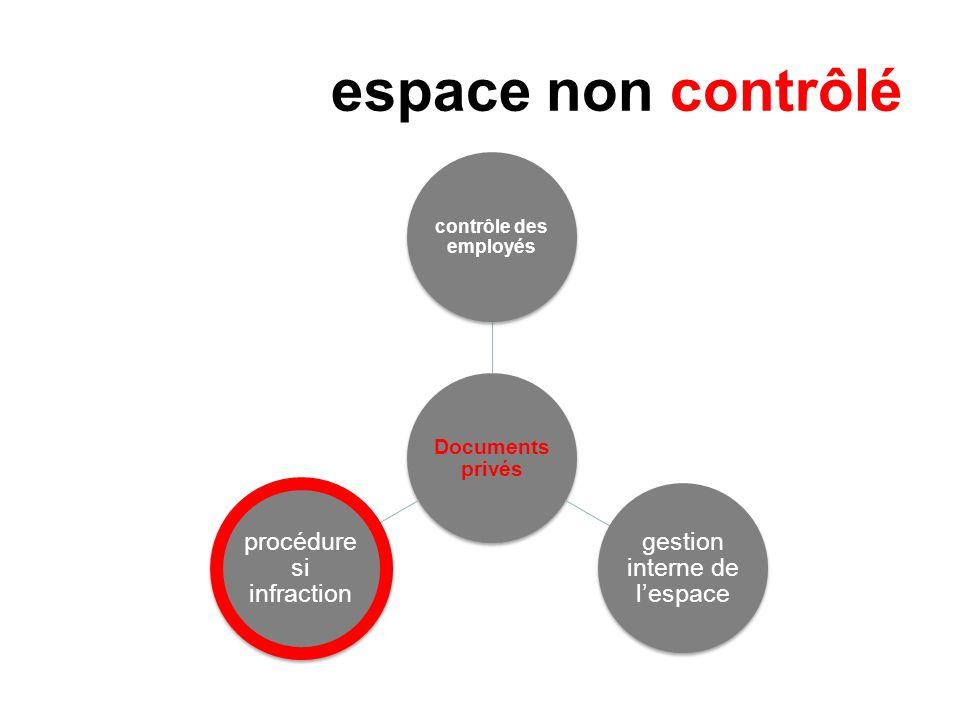 espace non contrôlé Documents privés contrôle des employés gestion interne de lespace procédure si infraction