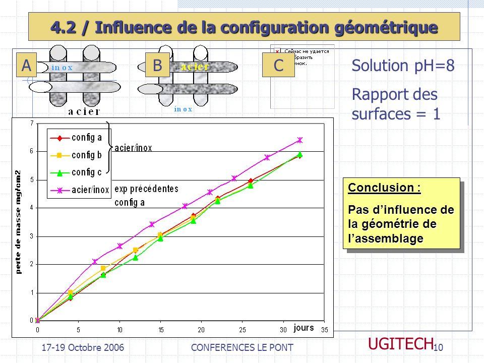17-19 Octobre 2006CONFERENCES LE PONT10 UGITECH 4.2 / Influence de la configuration géométrique AB Solution pH=8 Rapport des surfaces = 1 C Conclusion