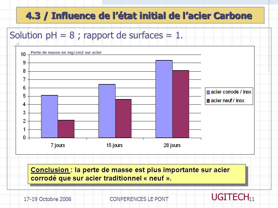 17-19 Octobre 2006CONFERENCES LE PONT11 UGITECH 4.3 / Influence de létat initial de lacier Carbone Solution pH = 8 ; rapport de surfaces = 1. Perte de