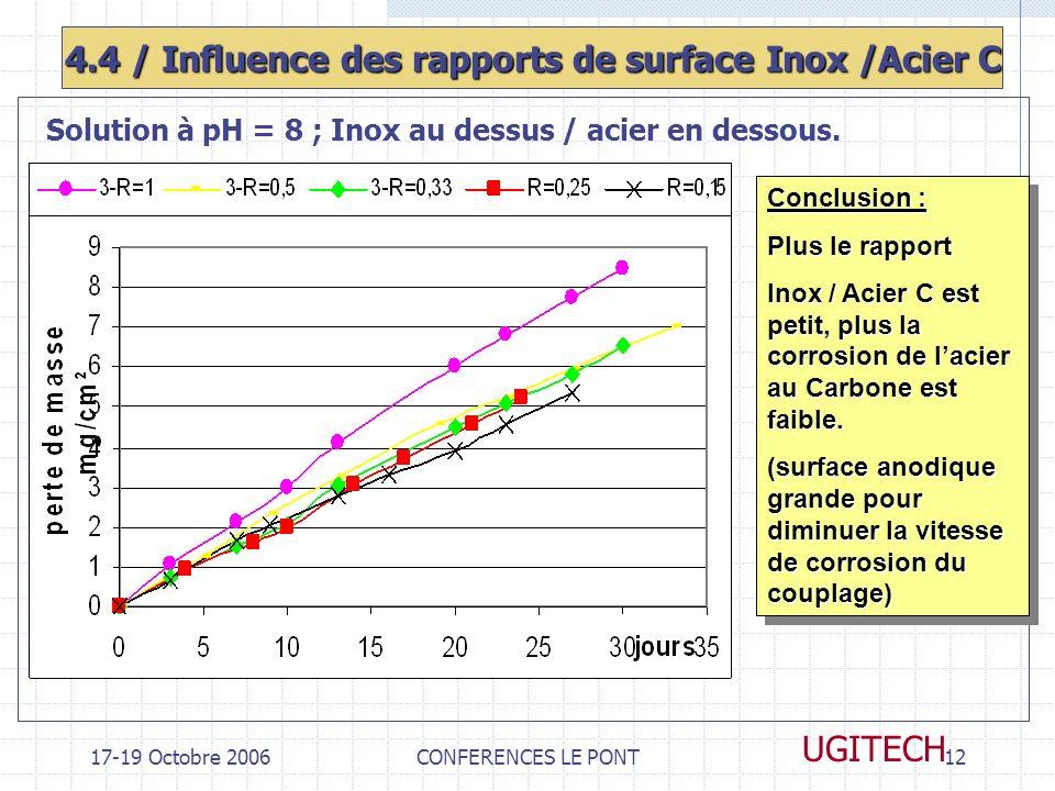 17-19 Octobre 2006CONFERENCES LE PONT12 UGITECH 4.4 / Influence des rapports de surface Inox /Acier C Solution à pH = 8 ; Inox au dessus / acier en de