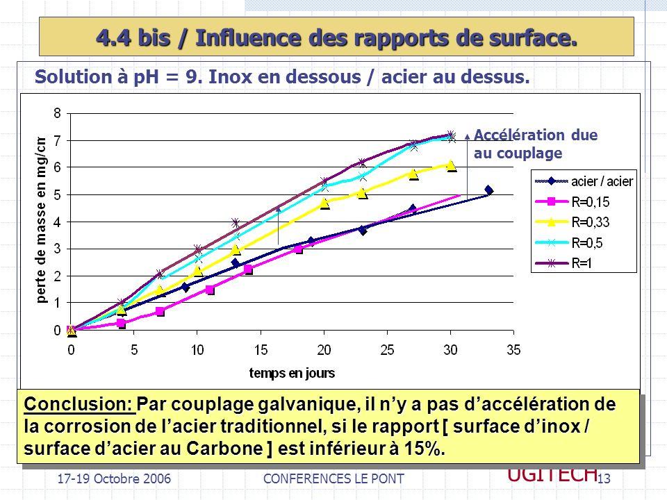 17-19 Octobre 2006CONFERENCES LE PONT13 UGITECH 4.4 bis / Influence des rapports de surface. Solution à pH = 9. Inox en dessous / acier au dessus. Con