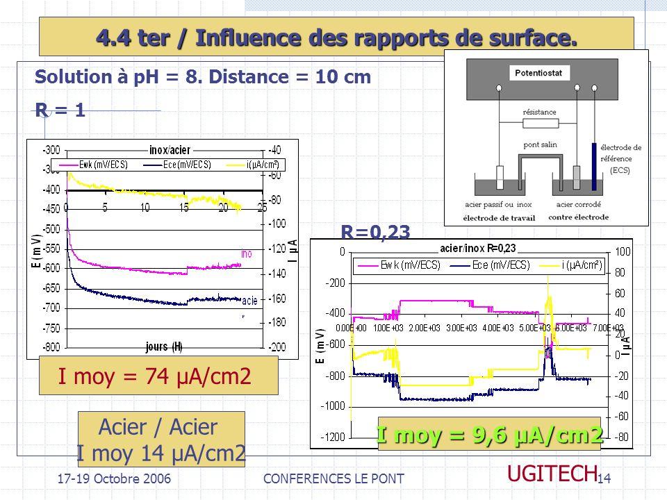 17-19 Octobre 2006CONFERENCES LE PONT14 UGITECH 4.4 ter / Influence des rapports de surface. Solution à pH = 8. Distance = 10 cm R = 1 R=0,23 I moy =