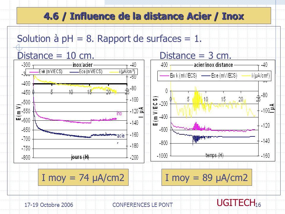 17-19 Octobre 2006CONFERENCES LE PONT16 UGITECH 4.6 / Influence de la distance Acier / Inox I moy = 74 µA/cm2I moy = 89 µA/cm2 Solution à pH = 8. Rapp