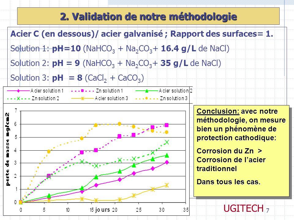 17-19 Octobre 2006CONFERENCES LE PONT7 UGITECH 2. Validation de notre méthodologie Acier C (en dessous)/ acier galvanisé ; Rapport des surfaces= 1. So