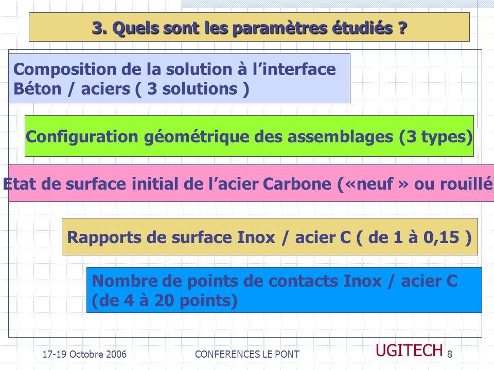 17-19 Octobre 2006CONFERENCES LE PONT8 UGITECH 3. Quels sont les paramètres étudiés ? Composition de la solution à linterface Béton / aciers ( 3 solut