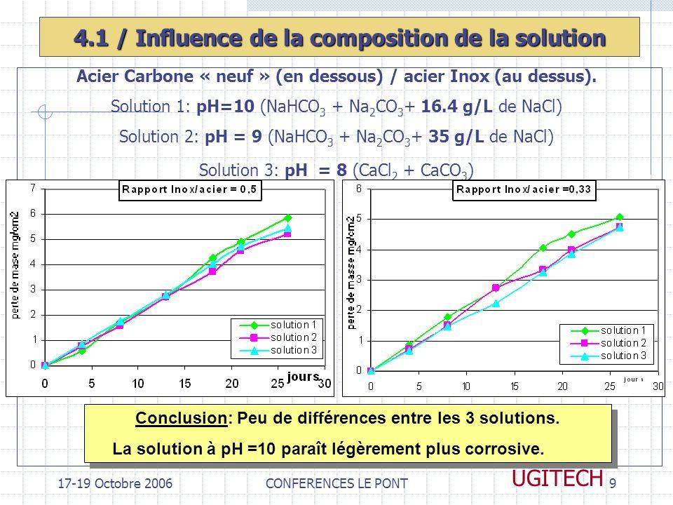 17-19 Octobre 2006CONFERENCES LE PONT9 UGITECH 4.1 / Influence de la composition de la solution Acier Carbone « neuf » (en dessous) / acier Inox (au d
