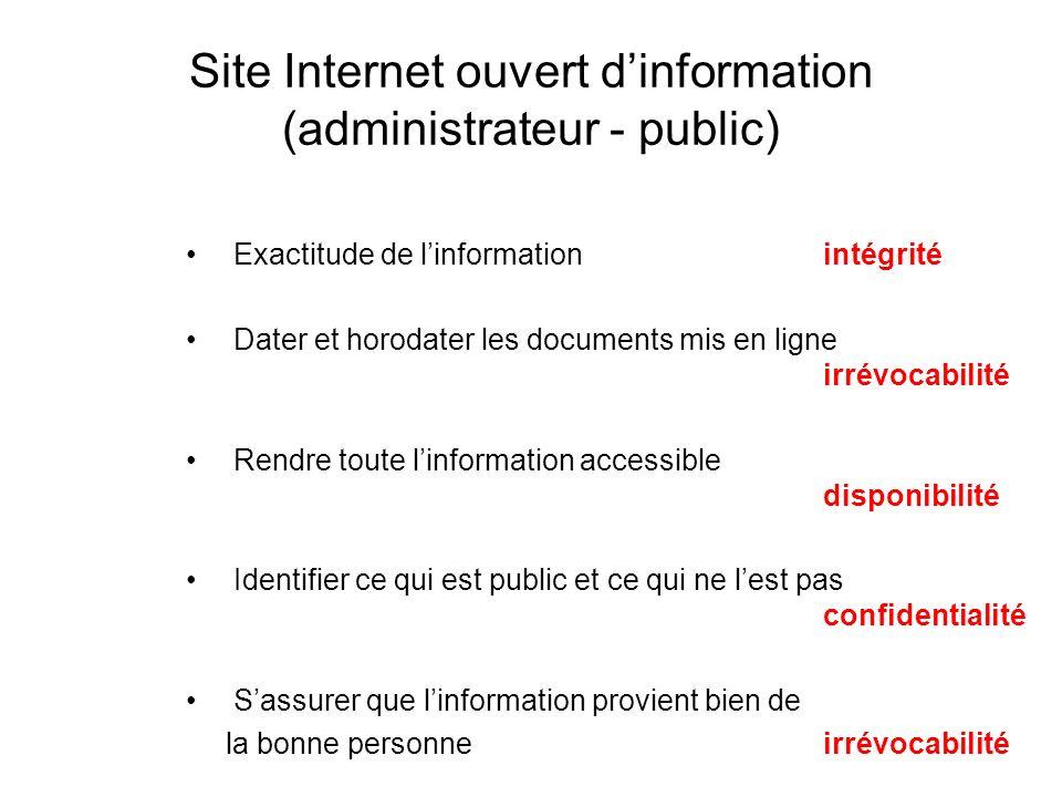 Site Internet ouvert dinformation (administrateur - public) Exactitude de linformation intégrité Dater et horodater les documents mis en ligne irrévoc