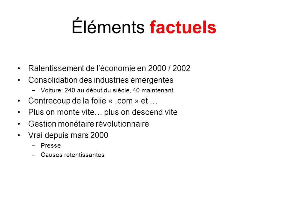 Éléments factuels Ralentissement de léconomie en 2000 / 2002 Consolidation des industries émergentes –Voiture: 240 au début du siècle, 40 maintenant C
