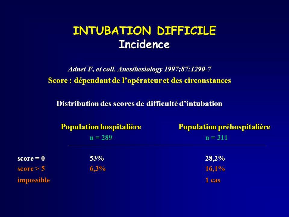Adnet F, et coll. Anesthesiology 1997;87:1290-7 Score : dépendant de lopérateur et des circonstances Distribution des scores de difficulté dintubation
