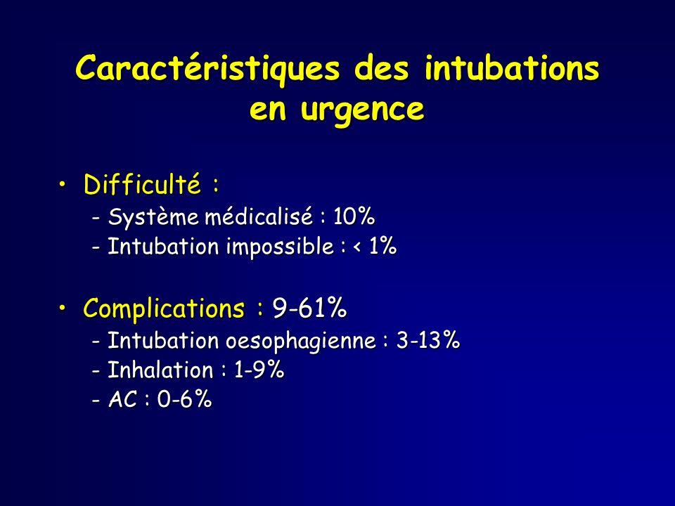 Caractéristiques des intubations en urgence Difficulté :Difficulté : - Système médicalisé : 10% - Intubation impossible : < 1% Complications : 9-61%Co