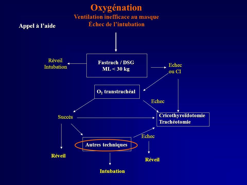 Oxygénation Ventilation inefficace au masque Échec de lintubation Echec Réveil O 2 transtrachéal Fastrach / DSG ML < 30 kg Réveil Intubation Appel à l