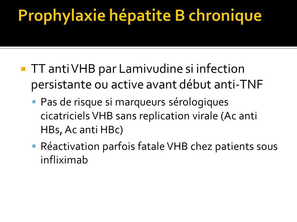 TT anti VHB par Lamivudine si infection persistante ou active avant début anti-TNF Pas de risque si marqueurs sérologiques cicatriciels VHB sans repli
