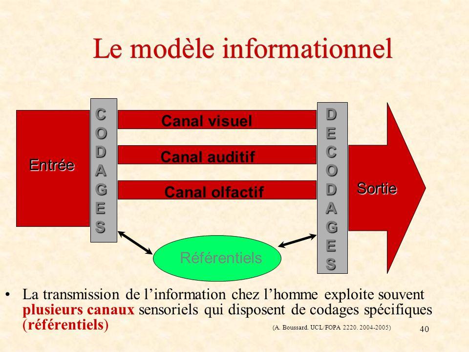 40 Le modèle informationnel La transmission de linformation chez lhomme exploite souvent plusieurs canaux sensoriels qui disposent de codages spécifiq