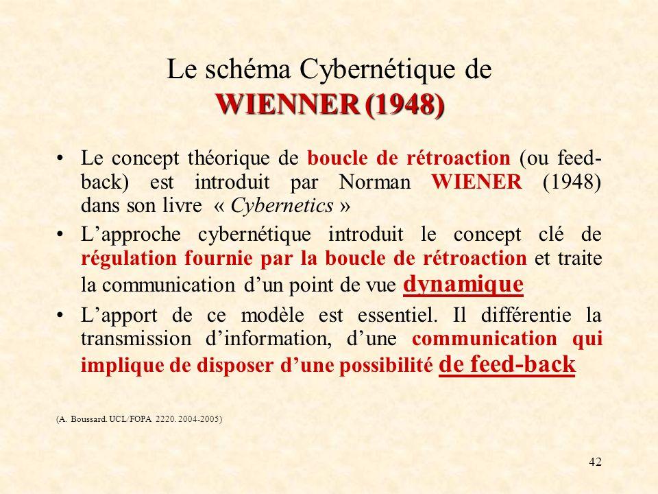 42 WIENNER (1948) Le schéma Cybernétique de WIENNER (1948) Le concept théorique de boucle de rétroaction (ou feed- back) est introduit par Norman WIEN