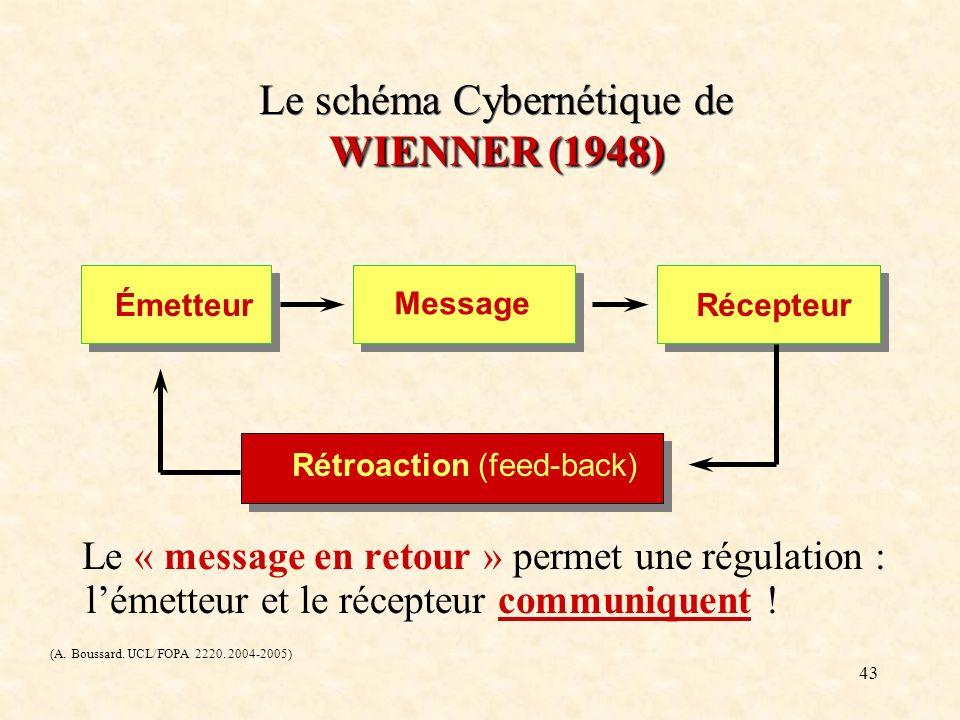 43 WIENNER (1948) Le schéma Cybernétique de WIENNER (1948) Le « message en retour » permet une régulation : lémetteur et le récepteur communiquent ! (