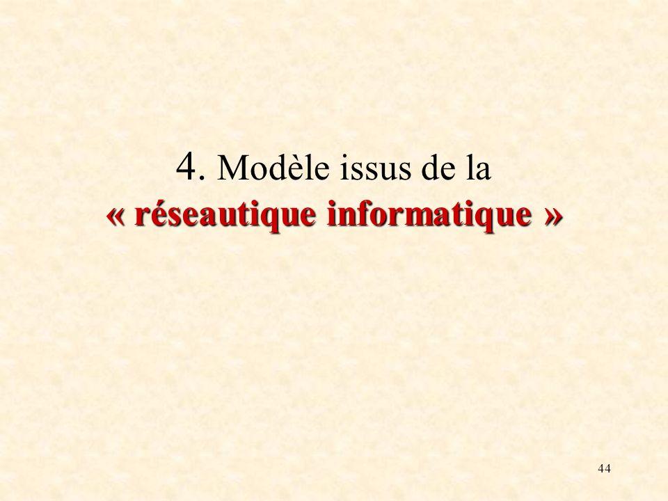 44 « réseautique informatique » 4. Modèle issus de la « réseautique informatique »