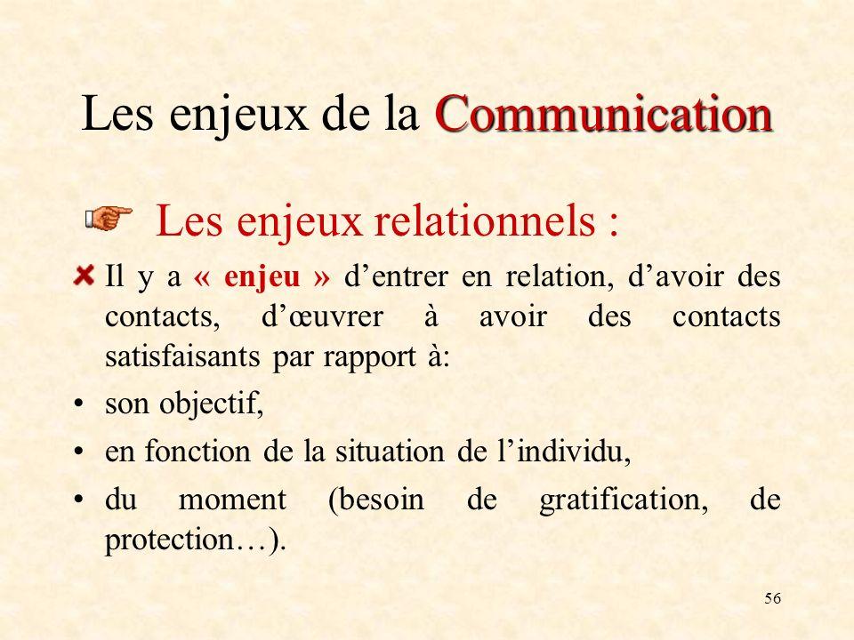 56 Communication Les enjeux de la Communication Les enjeux relationnels : Il y a « enjeu » dentrer en relation, davoir des contacts, dœuvrer à avoir d