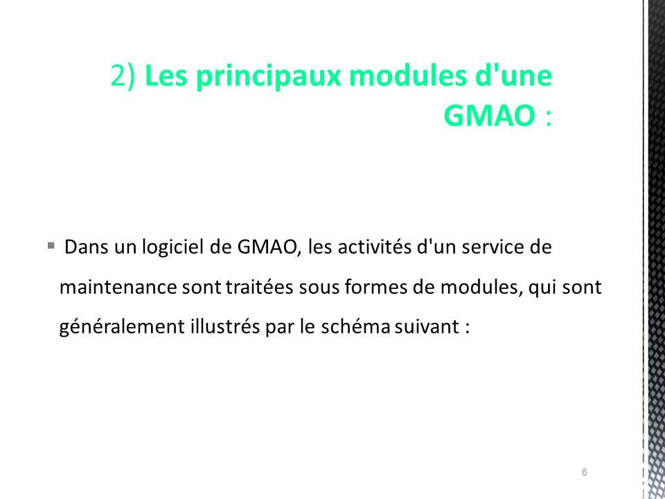 Dans un logiciel de GMAO, les activités d'un service de maintenance sont traitées sous formes de modules, qui sont généralement illustrés par le schém