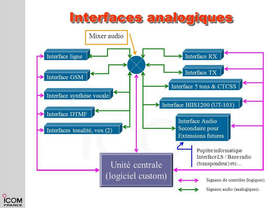 Interfaces analogiques Unité centrale (logiciel custom) Interface RXInterface TXInterface ligneInterface GSMInterface Audio Secondaire pour Extensions