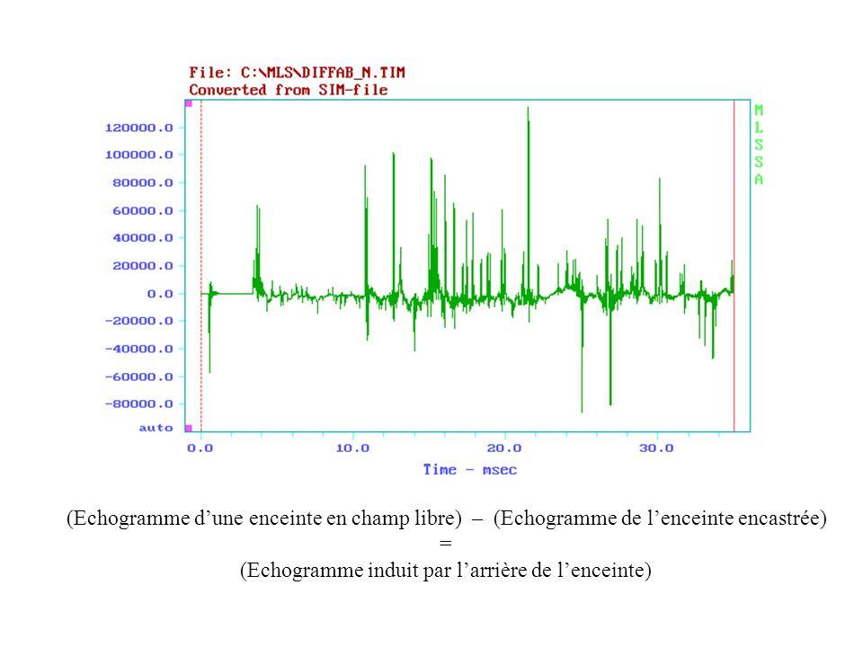 (Echogramme dune enceinte en champ libre) – (Echogramme de lenceinte encastrée) = (Echogramme induit par larrière de lenceinte)