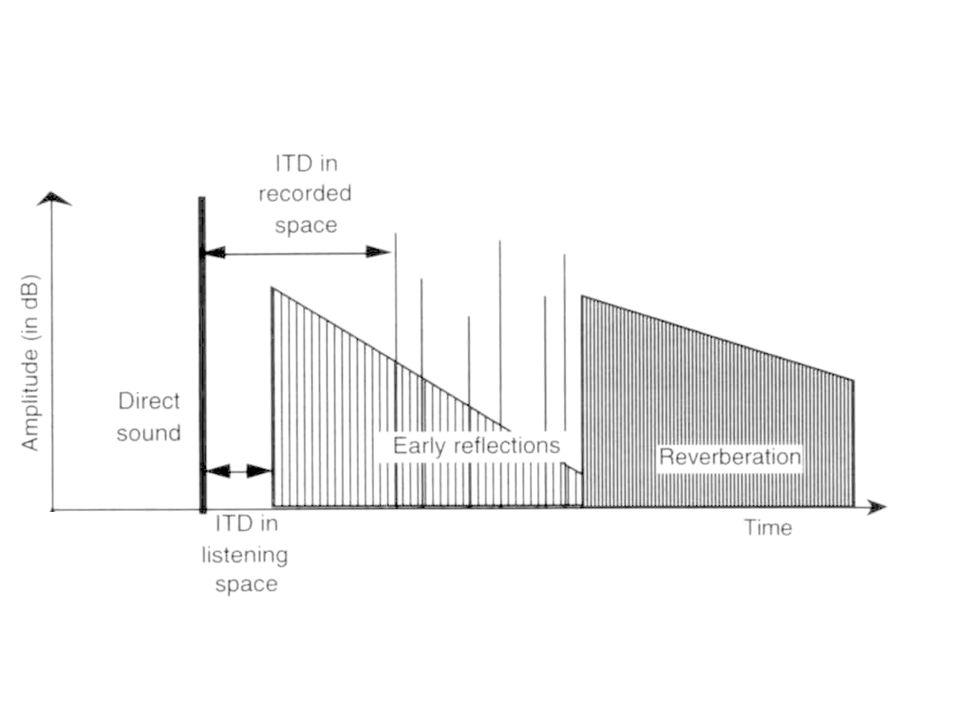 Gabarit proposé par Angus En prenant compte,la décroissance en 1/d cela nécessite 10 dB datténuation sur les premières réflexions soit des coefficients dabsorption de 0.9.