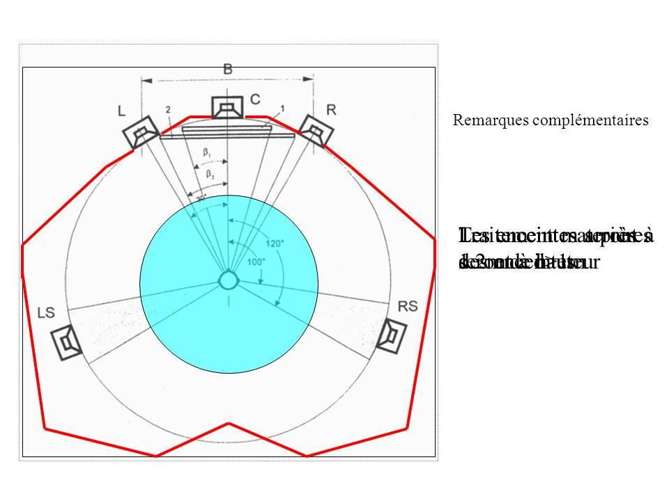 Remarques complémentaires Les enceintes arrières seront à d>1m Les enceintes seront à 1.2m de hauteur Traitement mat près des enceintes