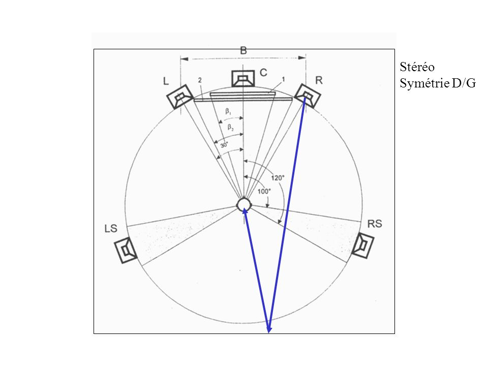 Stéréo Symétrie D/G