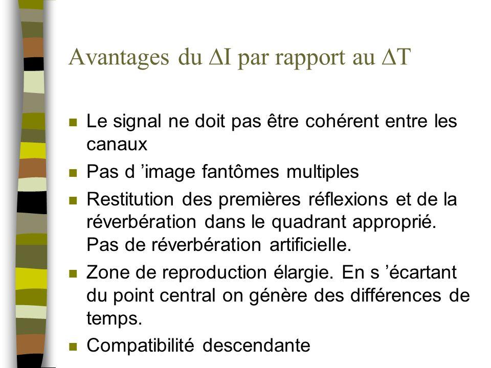 Avantages du I par rapport au T n Le signal ne doit pas être cohérent entre les canaux n Pas d image fantômes multiples n Restitution des premières réflexions et de la réverbération dans le quadrant approprié.