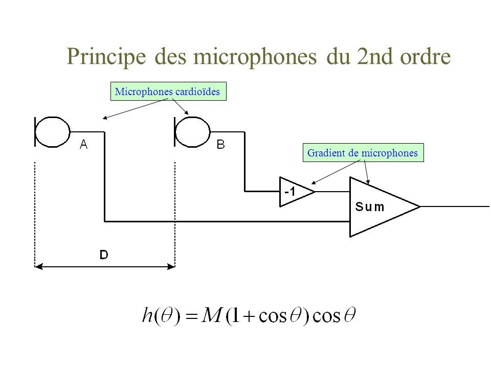 Principe des microphones du 2nd ordre Microphones cardioïdes Gradient de microphones