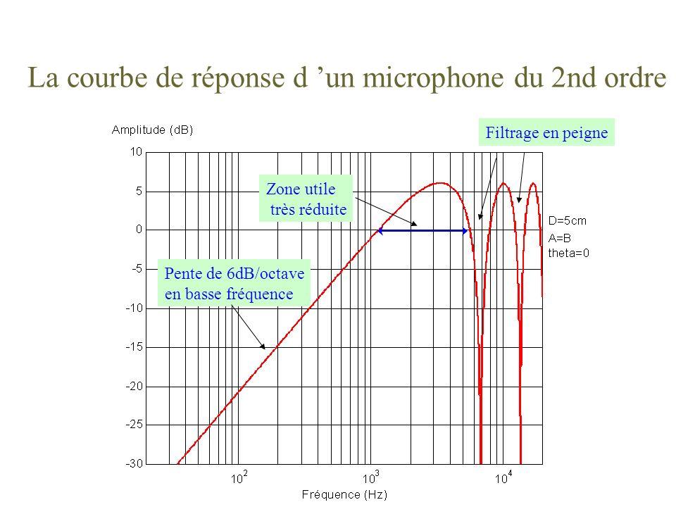 La courbe de réponse d un microphone du 2nd ordre Pente de 6dB/octave en basse fréquence Filtrage en peigne Zone utile très réduite