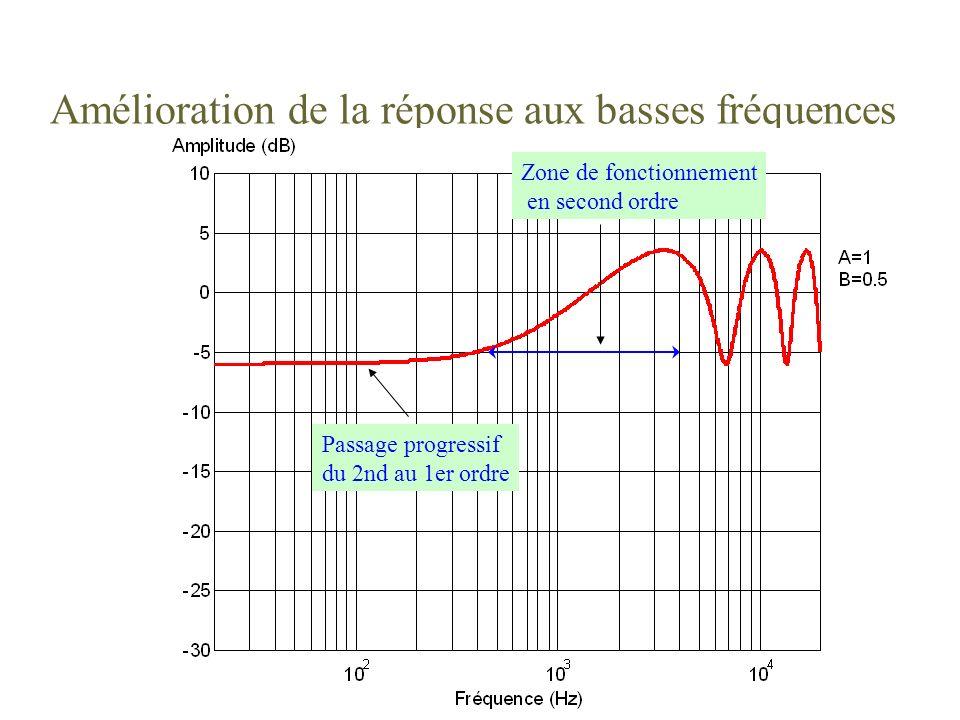 Amélioration de la réponse aux basses fréquences Passage progressif du 2nd au 1er ordre Zone de fonctionnement en second ordre