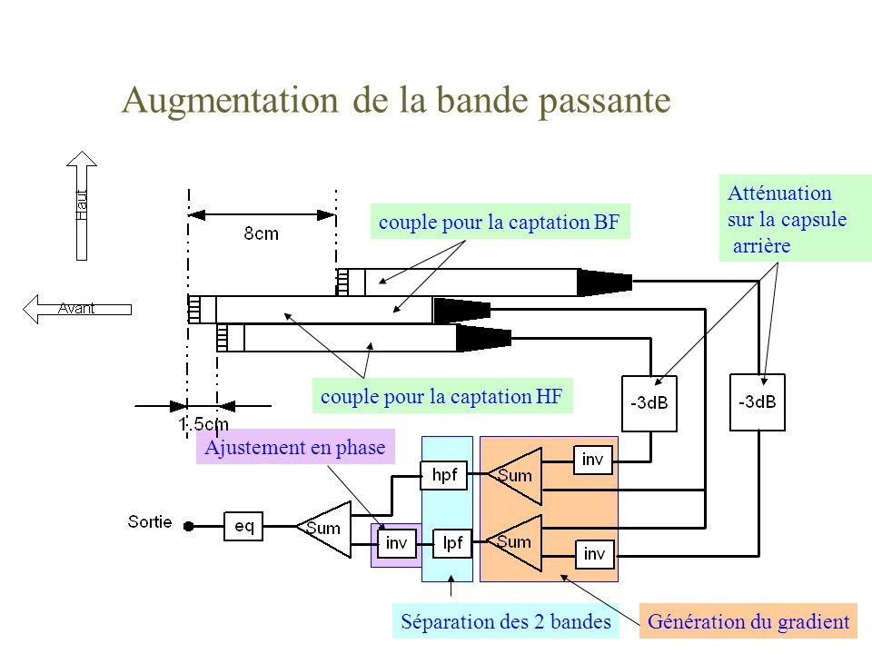 Ajustement en phase Séparation des 2 bandesGénération du gradient Atténuation sur la capsule arrière Augmentation de la bande passante couple pour la captation BF couple pour la captation HF