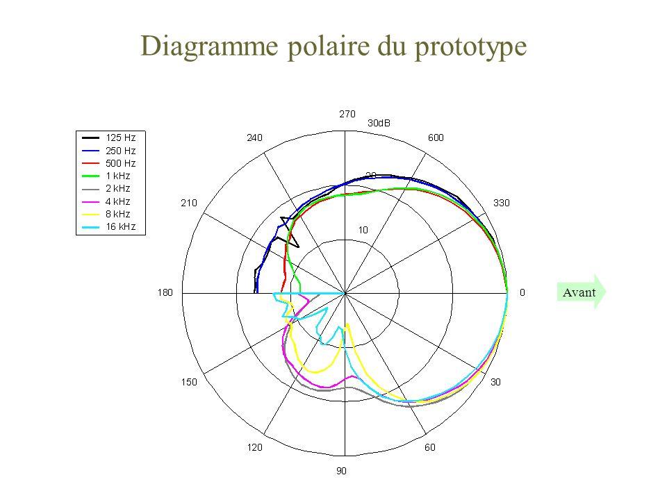 Diagramme polaire du prototype Avant