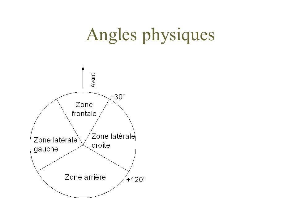 Test de Localisation n Quel est la correspondance entre la direction perçue (image fantôme) du son et la différence d intensité à affecter à une paire d enceintes .