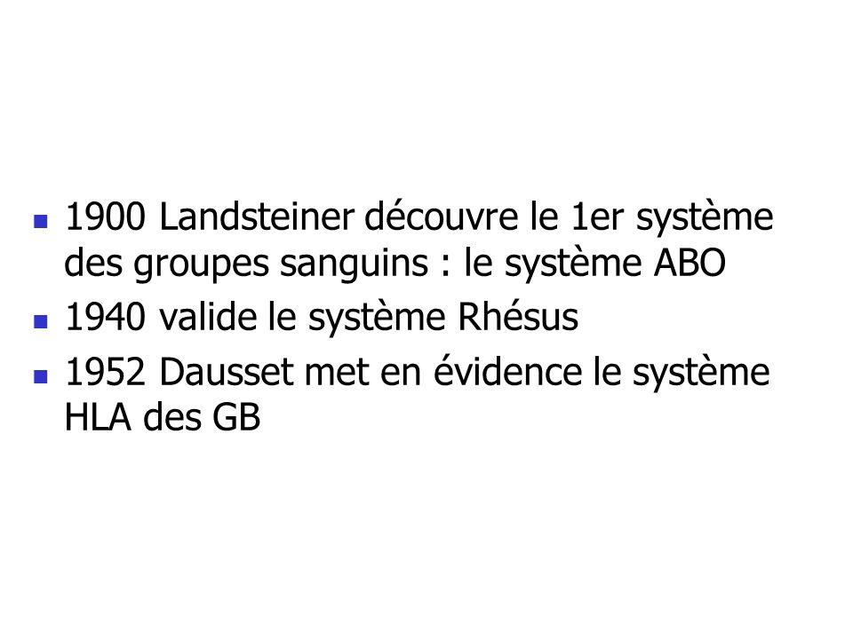 1900 Landsteiner découvre le 1er système des groupes sanguins : le système ABO 1940 valide le système Rhésus 1952 Dausset met en évidence le système H