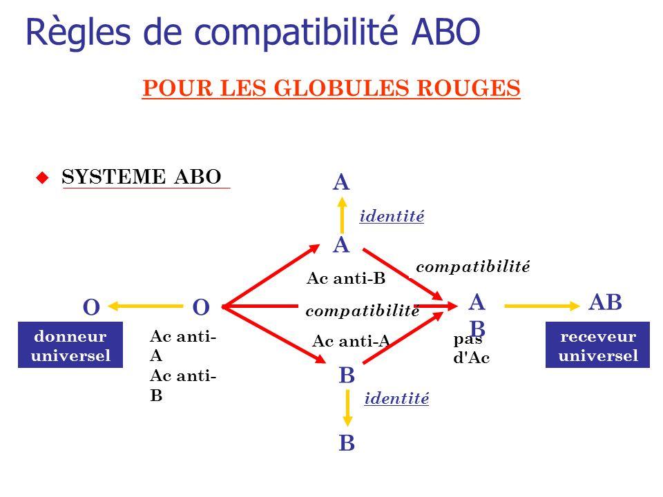 Règles de compatibilité ABO POUR LES GLOBULES ROUGES u SYSTEME ABO Ac anti- A Ac anti- B Ac anti-A pas d'Ac A A B B OO ABAB AB donneur universel recev