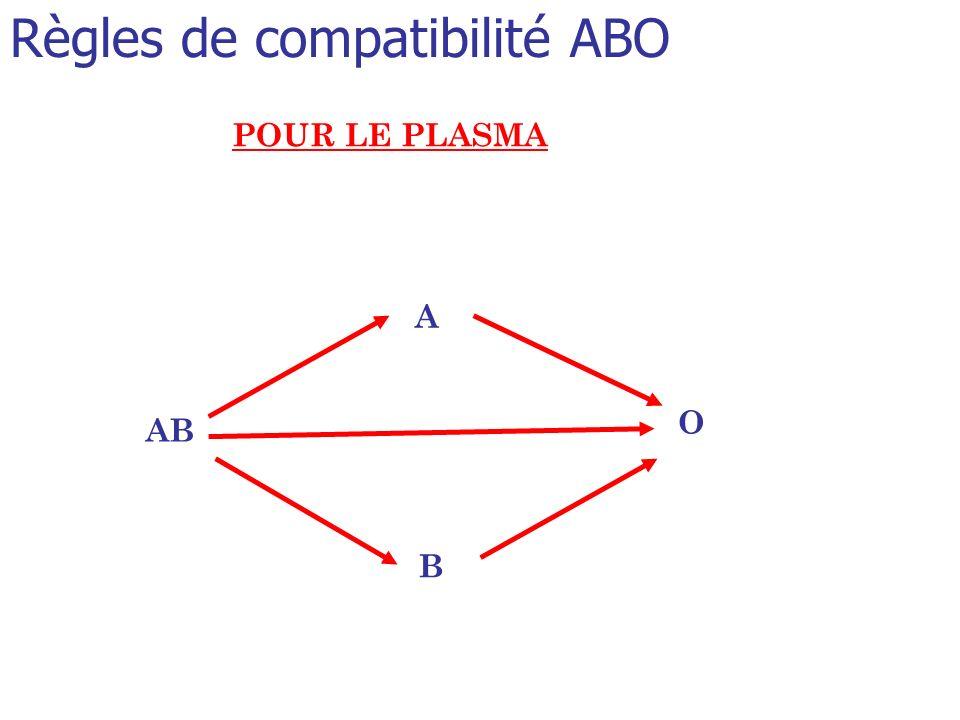 Règles de compatibilité ABO POUR LE PLASMA A B O AB