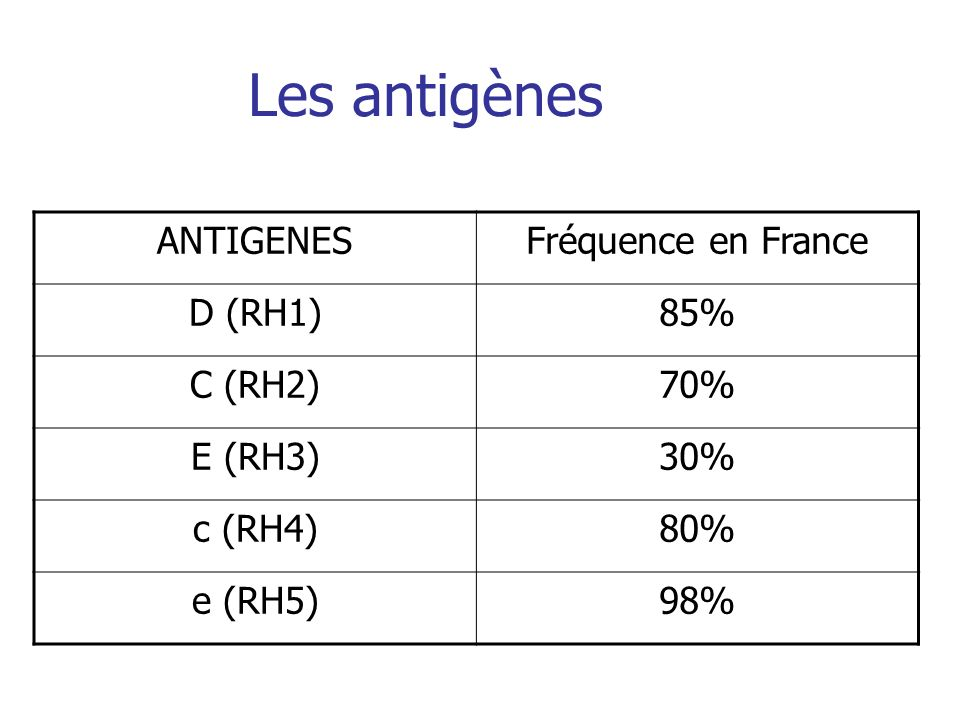 Les antigènes ANTIGENESFréquence en France D (RH1)85% C (RH2)70% E (RH3)30% c (RH4)80% e (RH5)98%