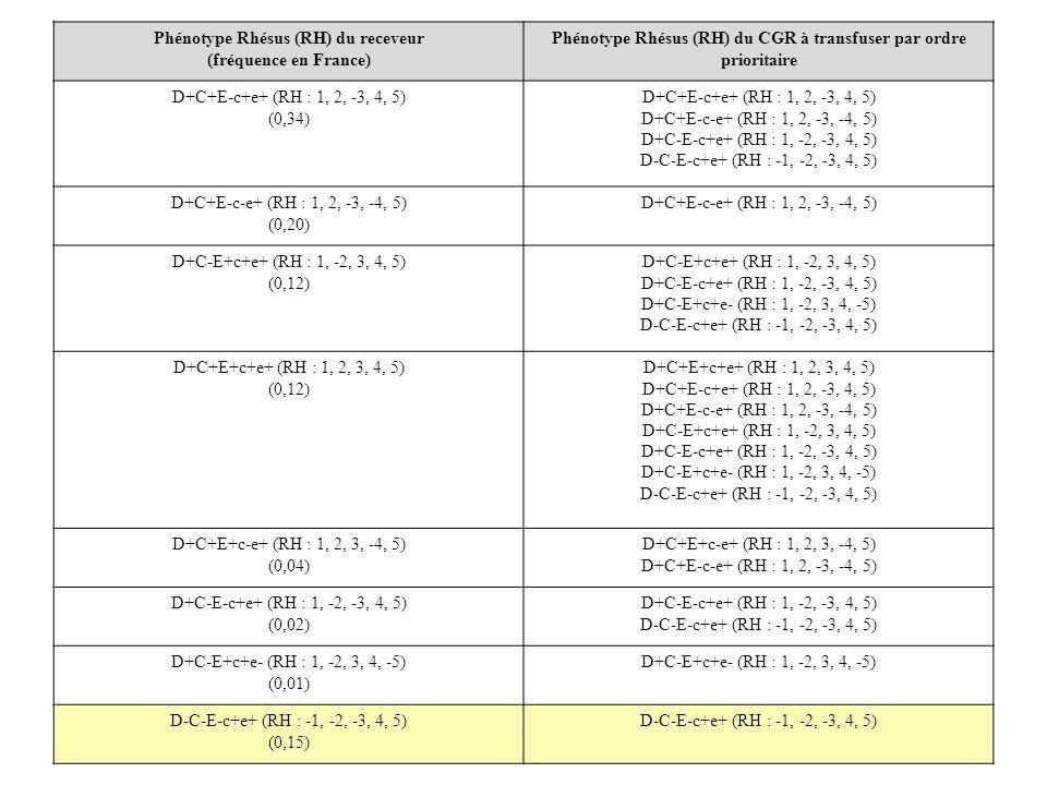 Phénotype Rhésus (RH) du receveur (fréquence en France) Phénotype Rhésus (RH) du CGR à transfuser par ordre prioritaire D+C+E-c+e+ (RH : 1, 2, -3, 4,